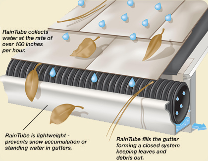 Raintube For Gutter Debris Protection Laughter On Water